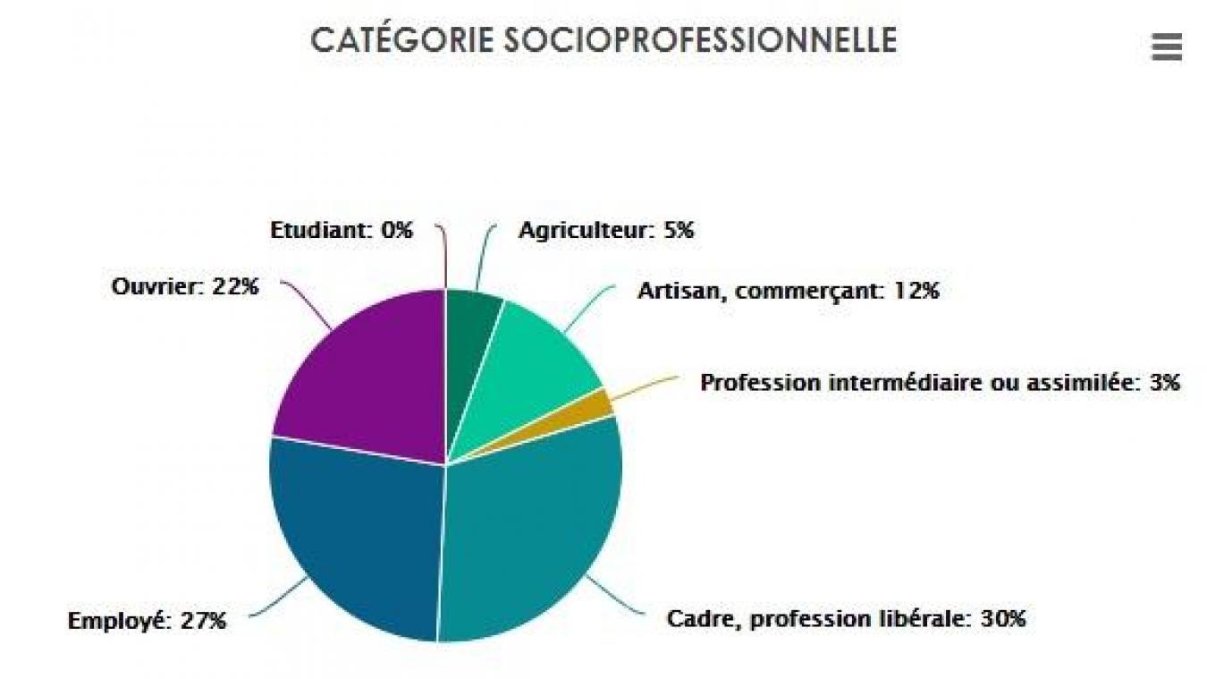 Camemebert tiré du site de la fédération nationale de chasseurs sur les catégories socioprofessionnelles des chasseurs de Haute-Savoie.