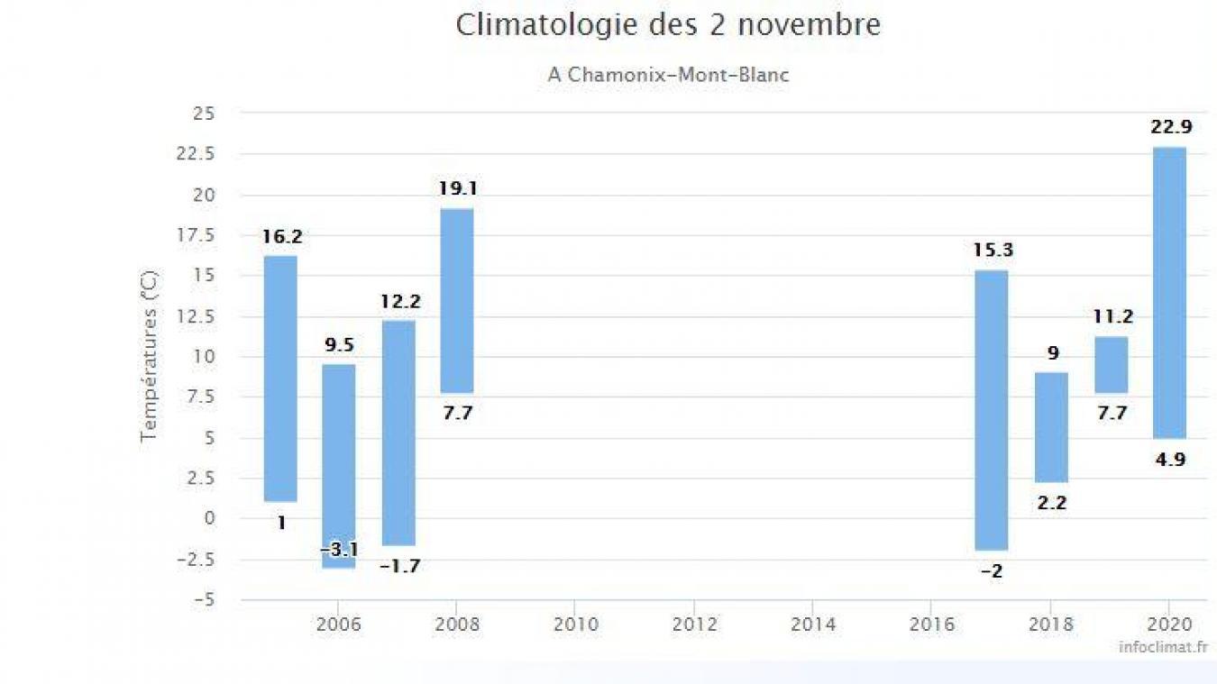 Avec 22,9º C enregistrés, jamais il n'avait fait aussi chaud à Chamonix un 2 novembre...