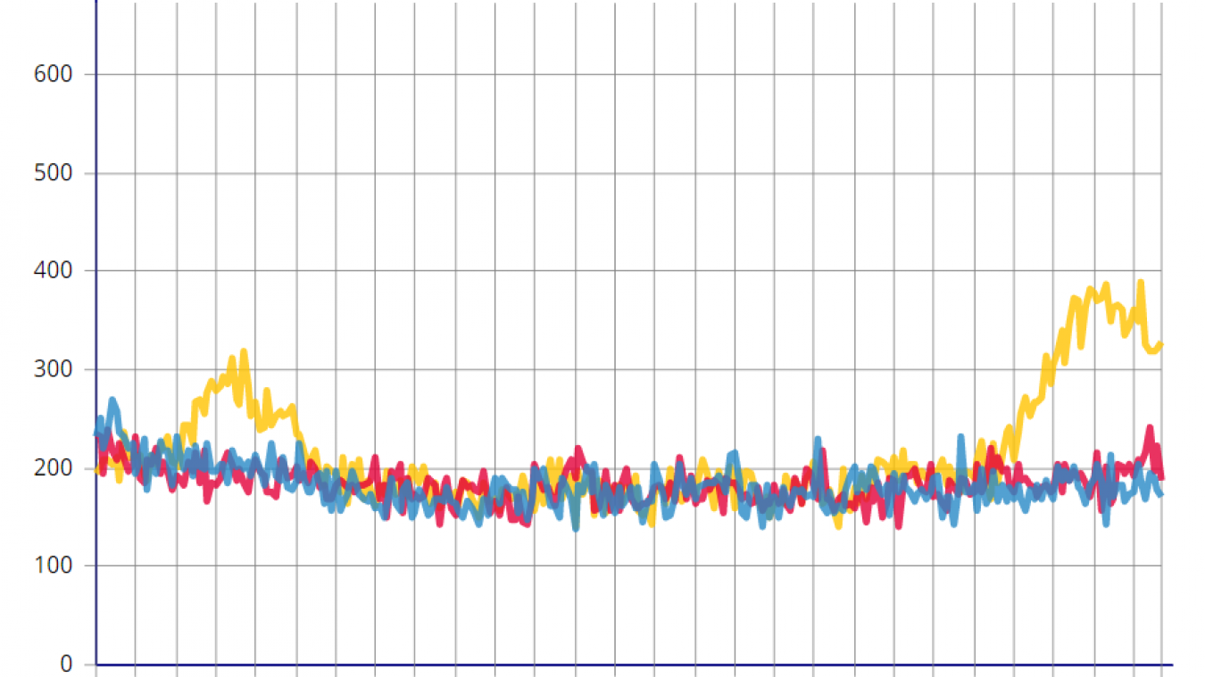 Le graphique représente le nombre de décès par jour en Auvergne-Rhône-Alpes, du 1ᵉʳ mars au 23 novembre. En ordonnées, le nombre de décès journaliers, en abscisses la date d'événement. La courbe jaune représente l'année 2020, la rouge 2019 et la bleue 2018. Source: Insee.