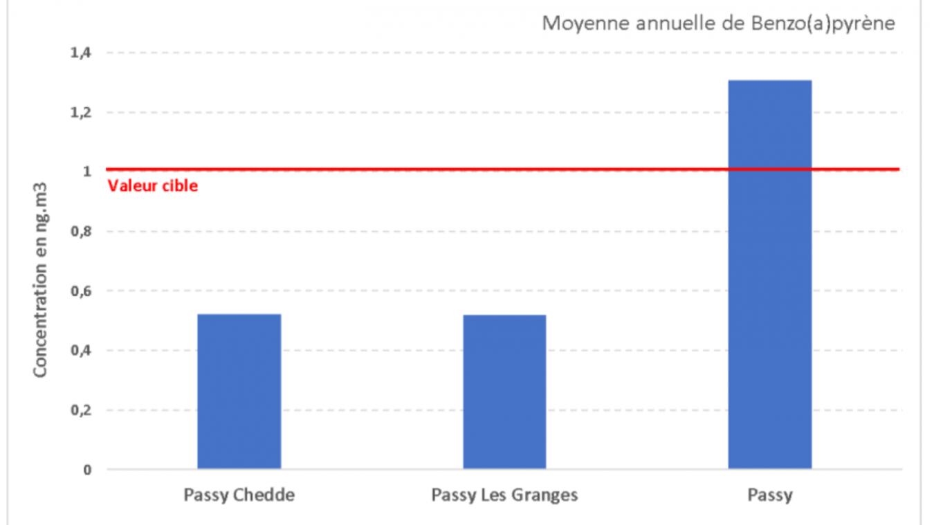 Benzo(a)Pyrène à Passy: SGL Carbon répond